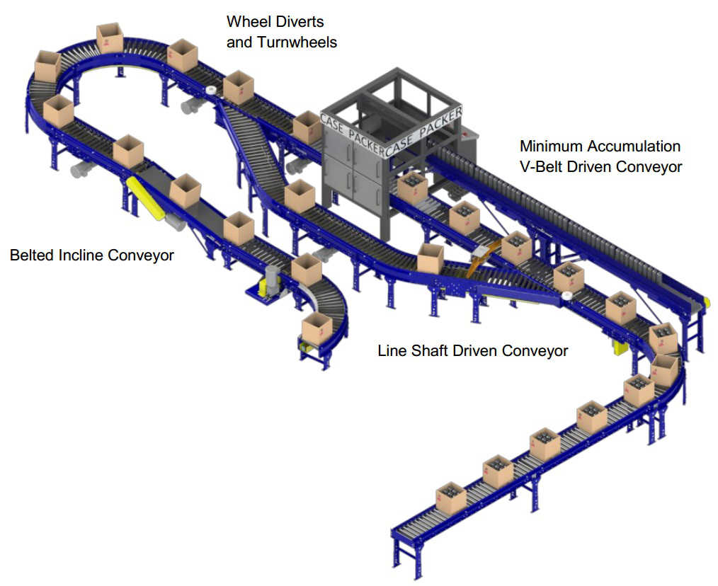 e-Commerce Conveyors