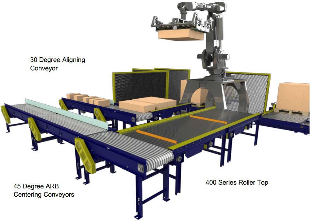 Ecommerce Conveyors